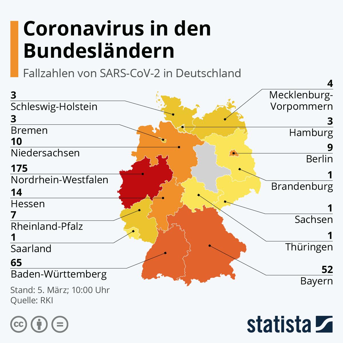 Statistik SARS-CoV-2