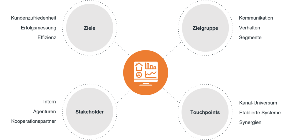 stakeholder-zielgruppe-touchpoints-monitoring-seo-berlin