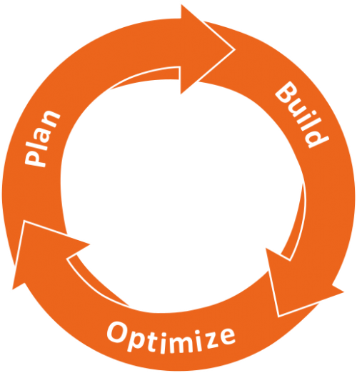 Process sections overlap the ineinader and are constantly optimized.