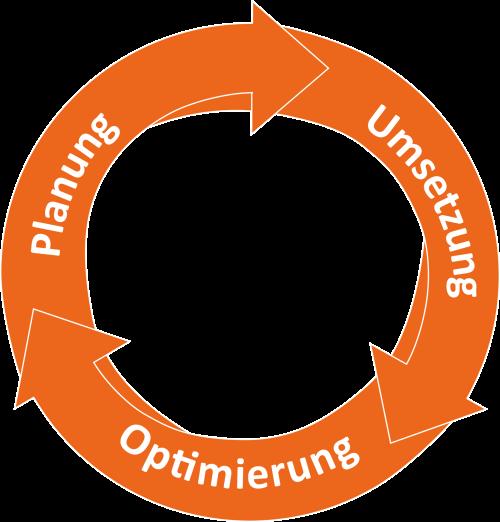 SEA 3-Phasenmodell: Planung, Umsetzung und Optimierung als ineinandergreifende Prozessabschnitte