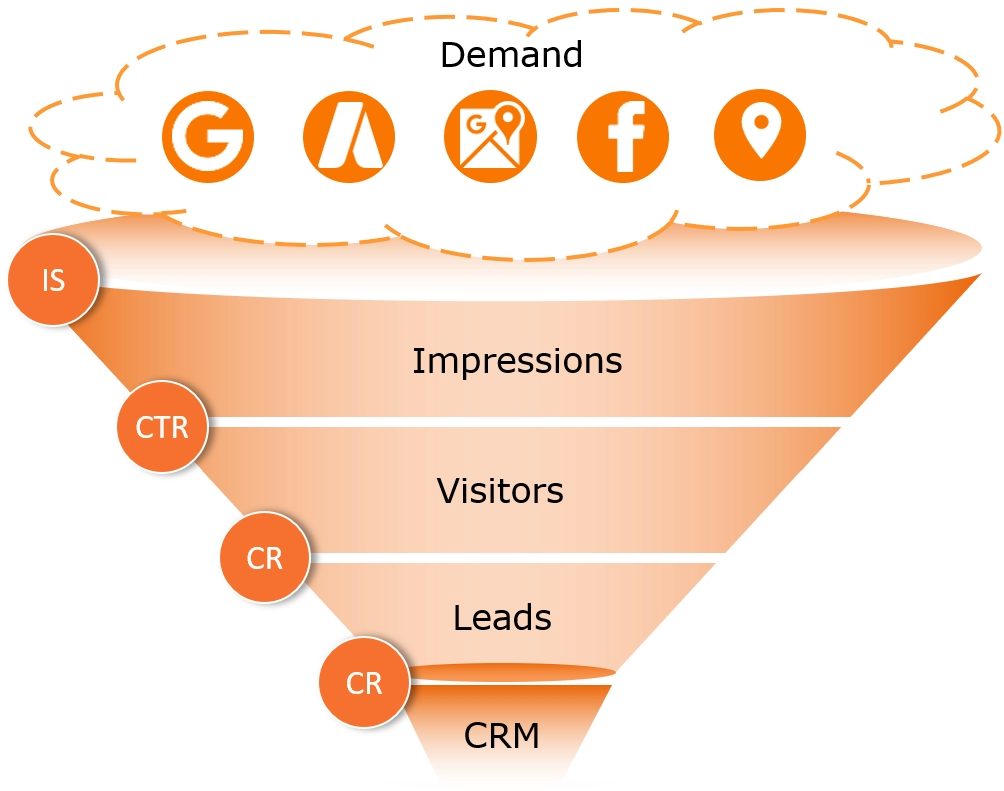 Marketing Sales Funnel Optimization along all stages of the sales funnels.