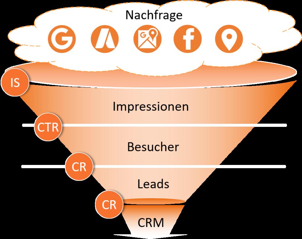 Marketing Sales Funnel: Optimierung entlang sämtlicher Stufen des Sales Funnels.