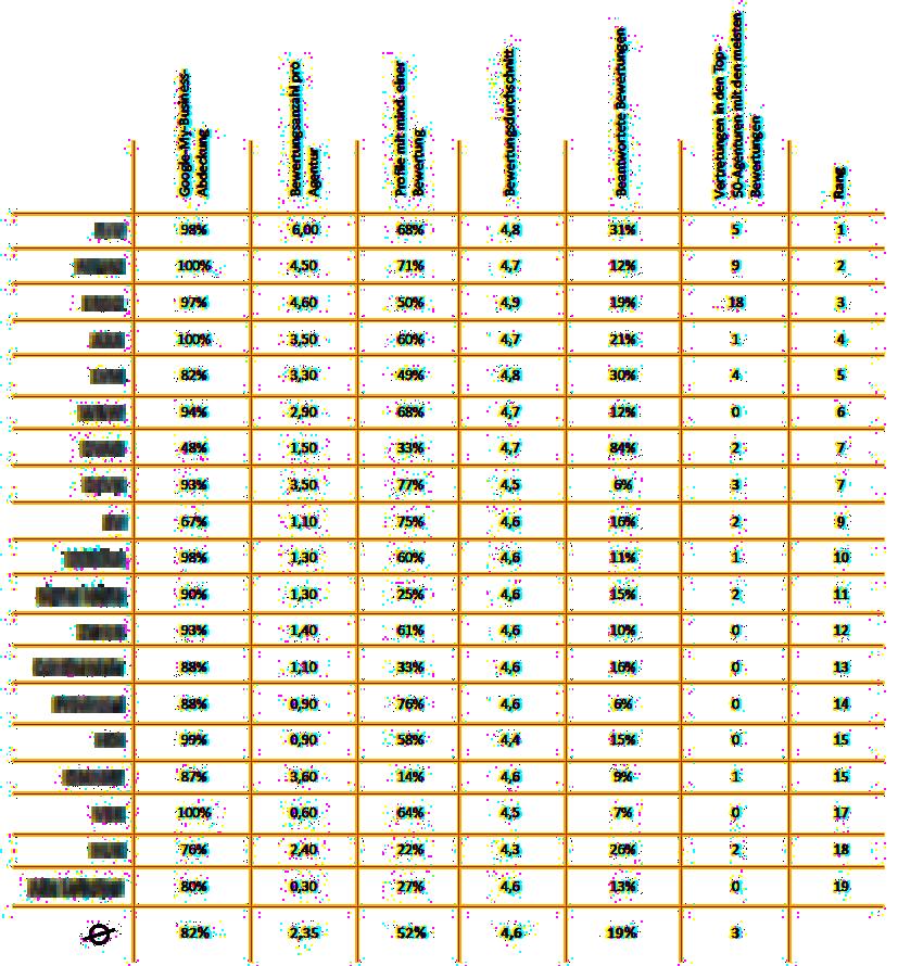 tabell versicherungsvergleich
